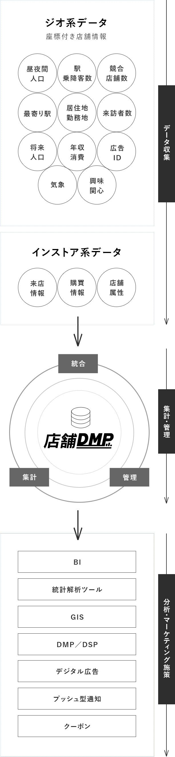 データ収集 集計・管理 分析・マーケティング施策