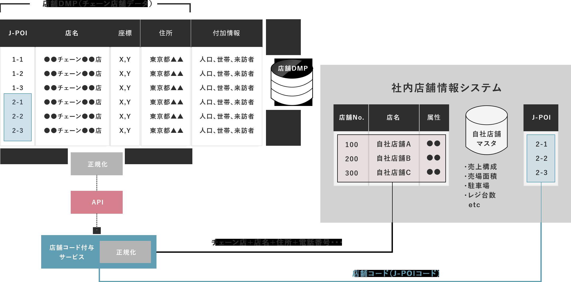 社内店舗情報システム