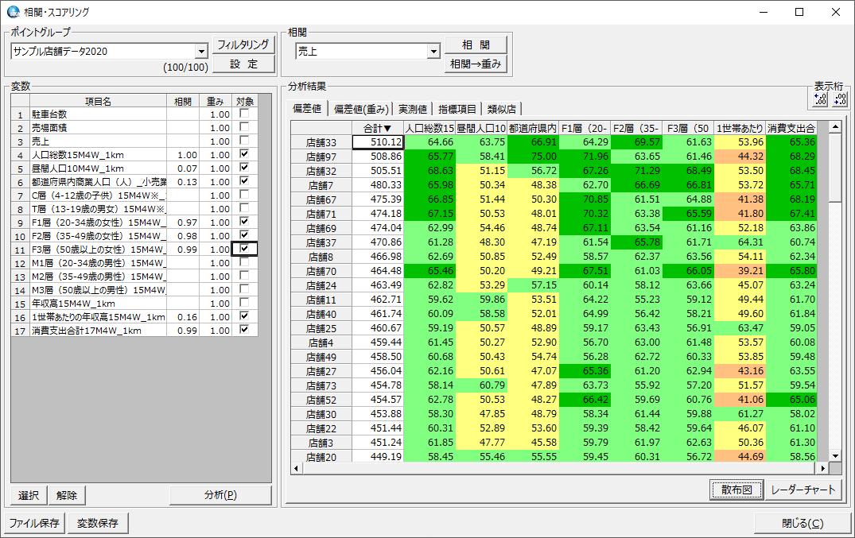 相関分析(POS分析)
