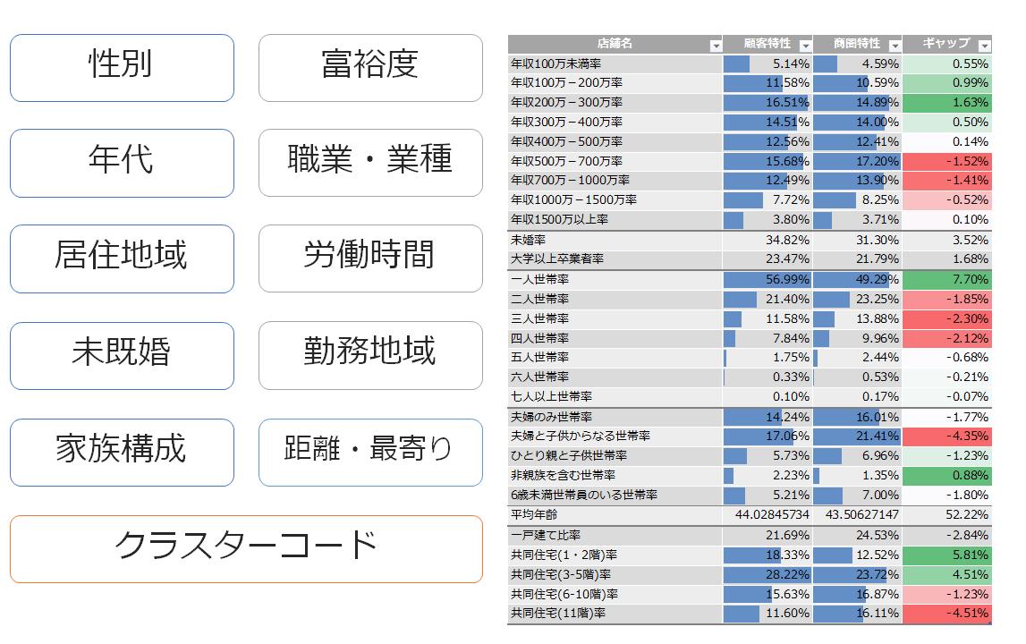 会員の属性推定(仮想ペルソナ分析)