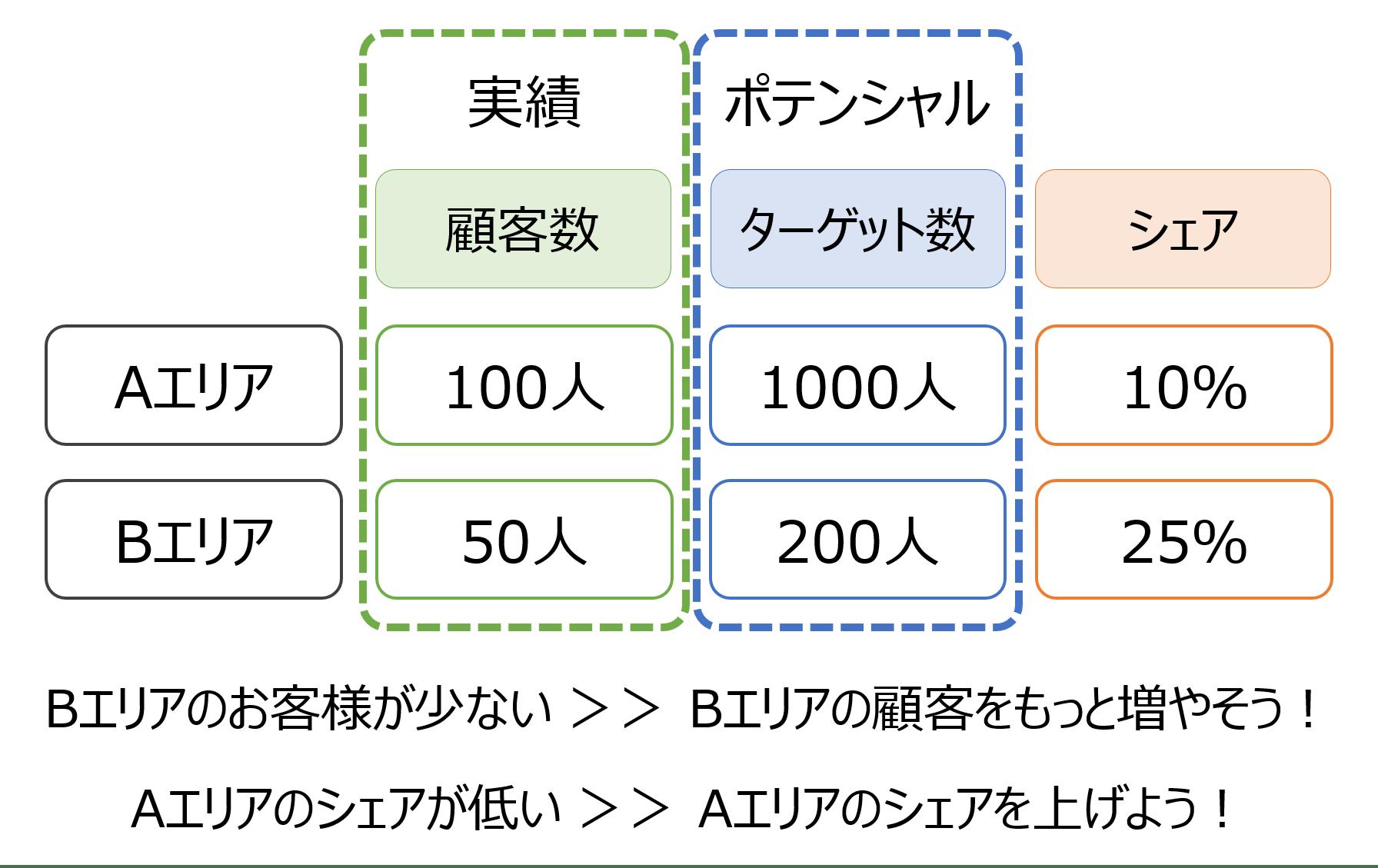 シェア率の算出