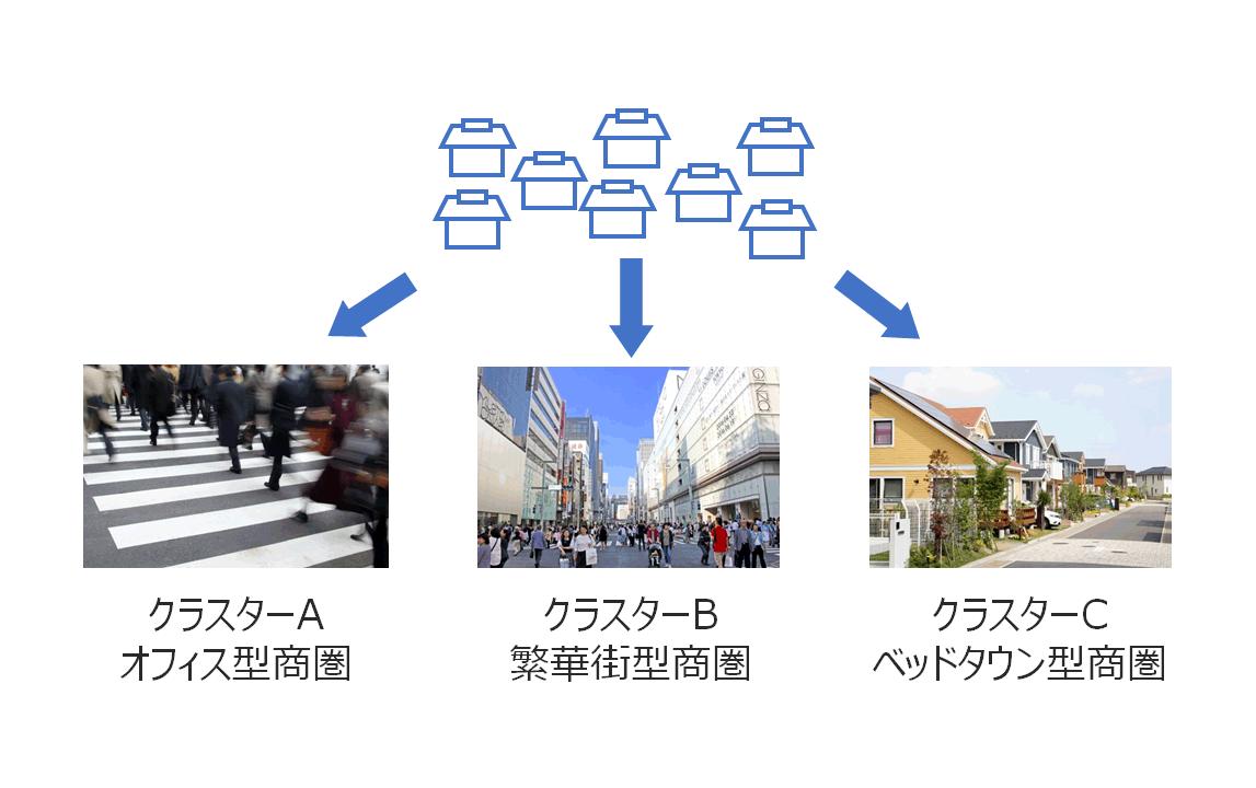店舗を分類してそれぞれの予測モデルを構築