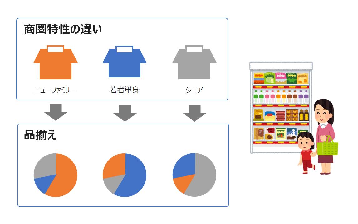 店舗特性ごとの商品の最適化[チェーン店本部]