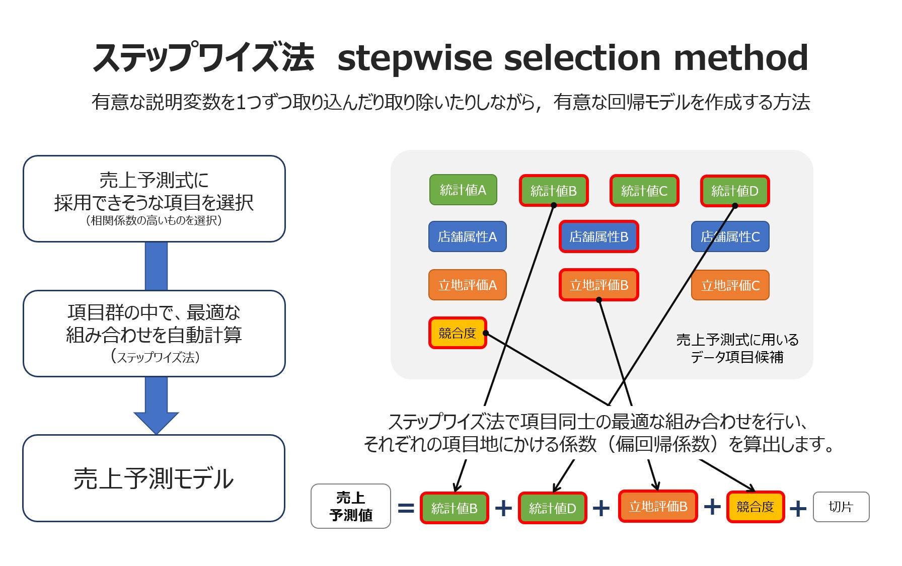 売上予測モデルを構築する<br>(重回帰分析)