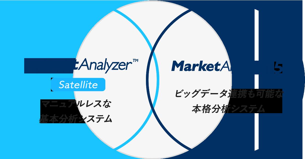 MarketAnalyzer Satellite MarketAnalyzer5